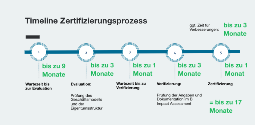 Voraussetzungen B Corp-Zertifizierung